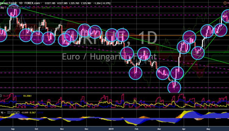 FinanceBrokerage - Notícias do Mercado: Gráfico EUR/HUF
