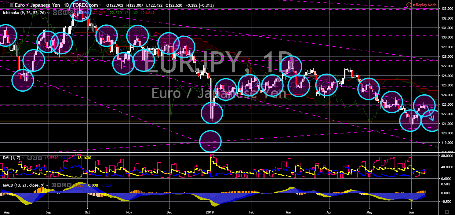 FinanceBrokerage - Market News: EUR/JPY Chart