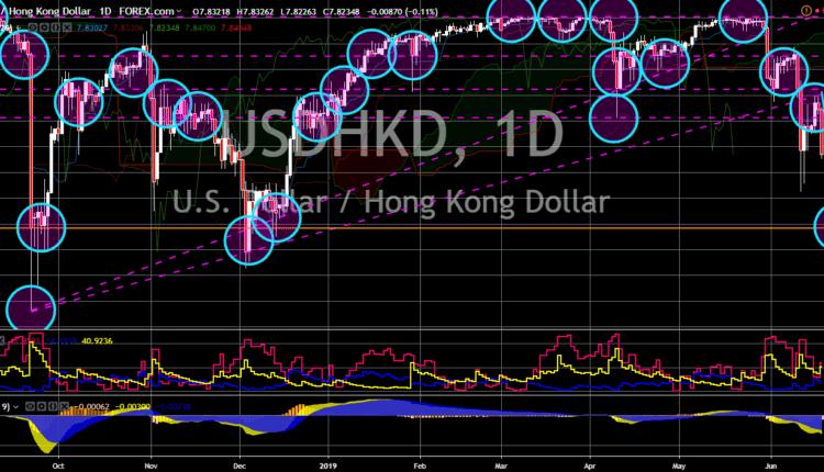 FinanceBrokerage - Market News: USD/HKD Chart