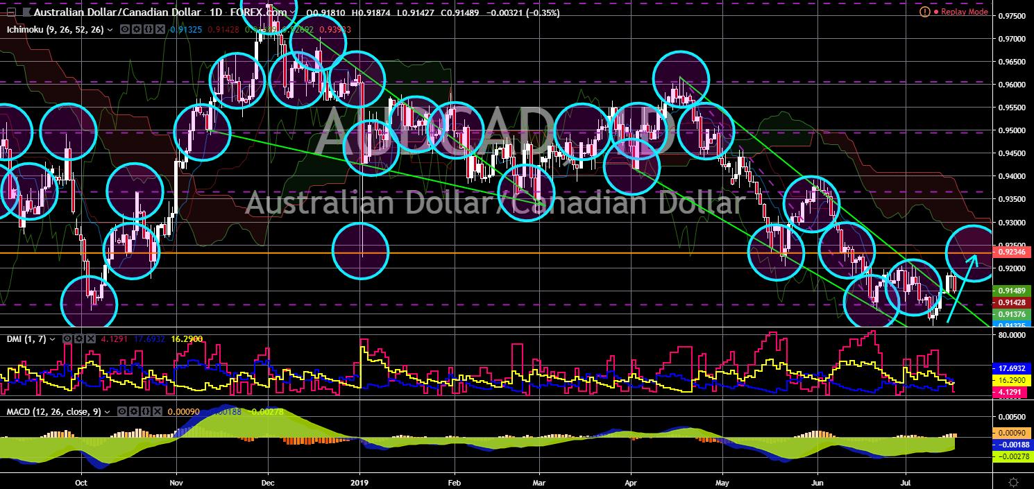 FinanceBrokerage - Market News: AUD/CAD Chart