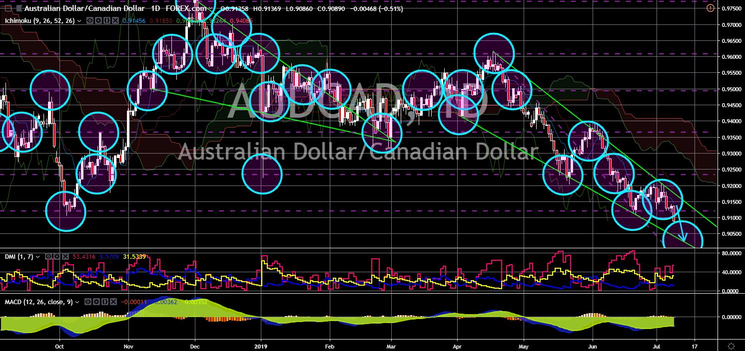 Market News: AUD/CAD Chart