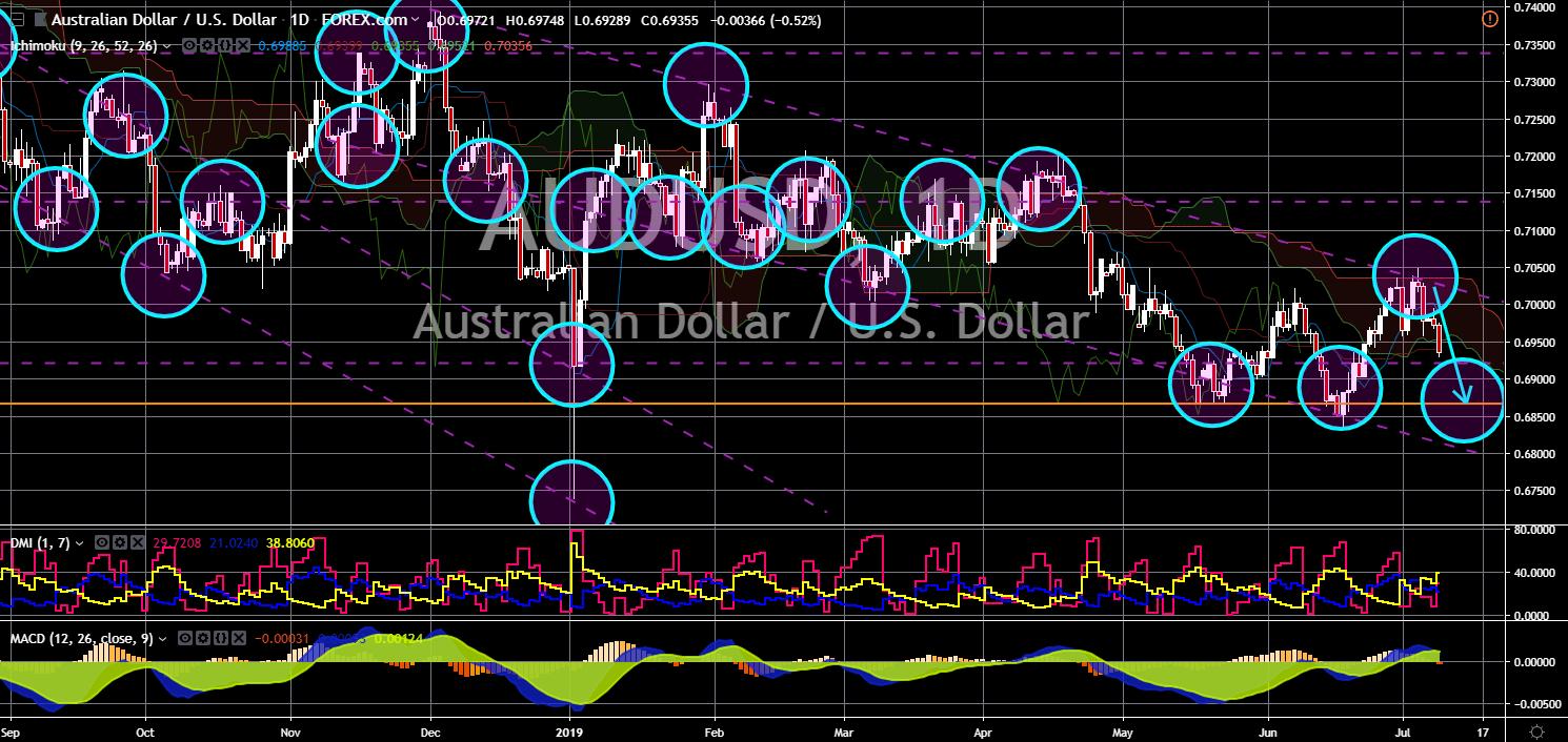 Market News: AUD/USD Chart
