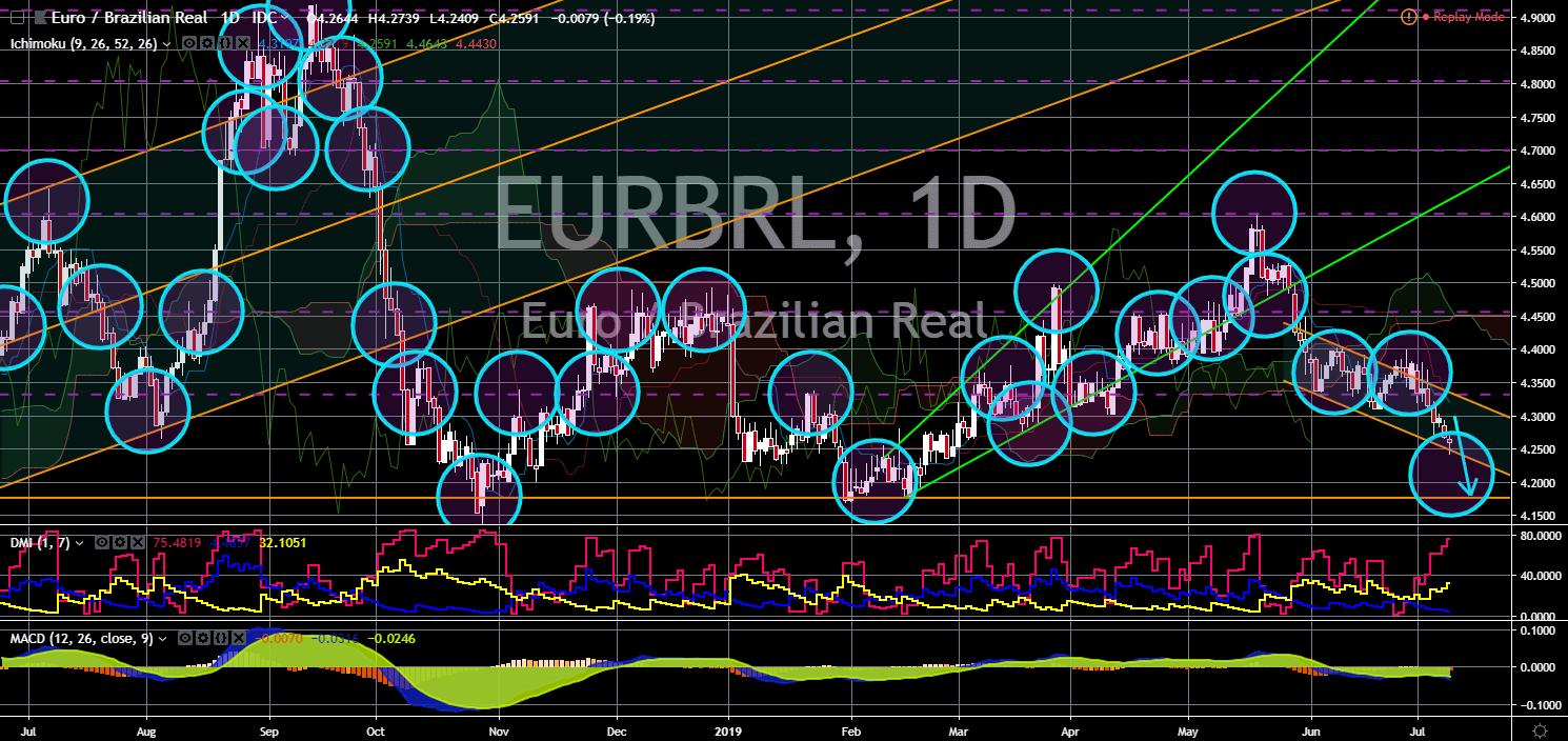 FinanceBrokerage - Market News: EUR/BRL Chart