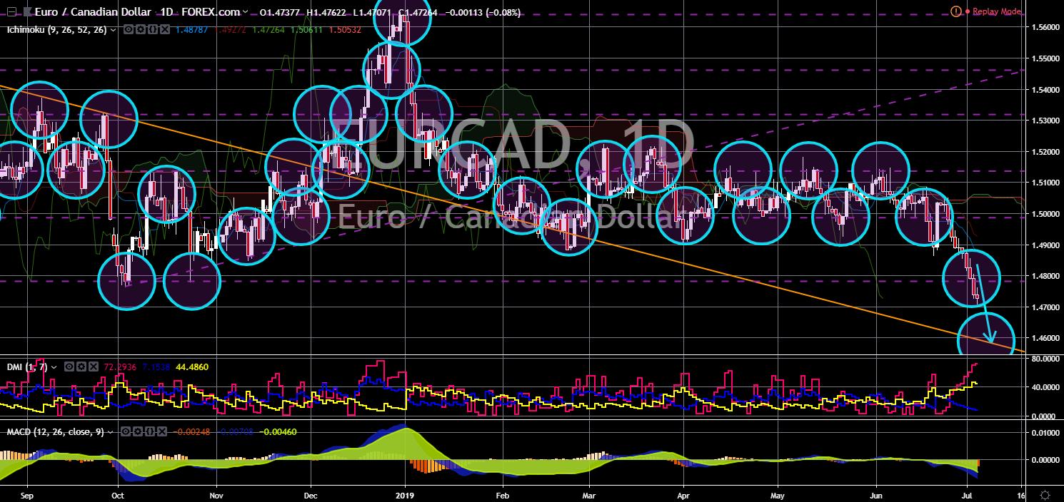 FinanceBrokerage - Notícias do Mercado: Gráfico EUR/CAD