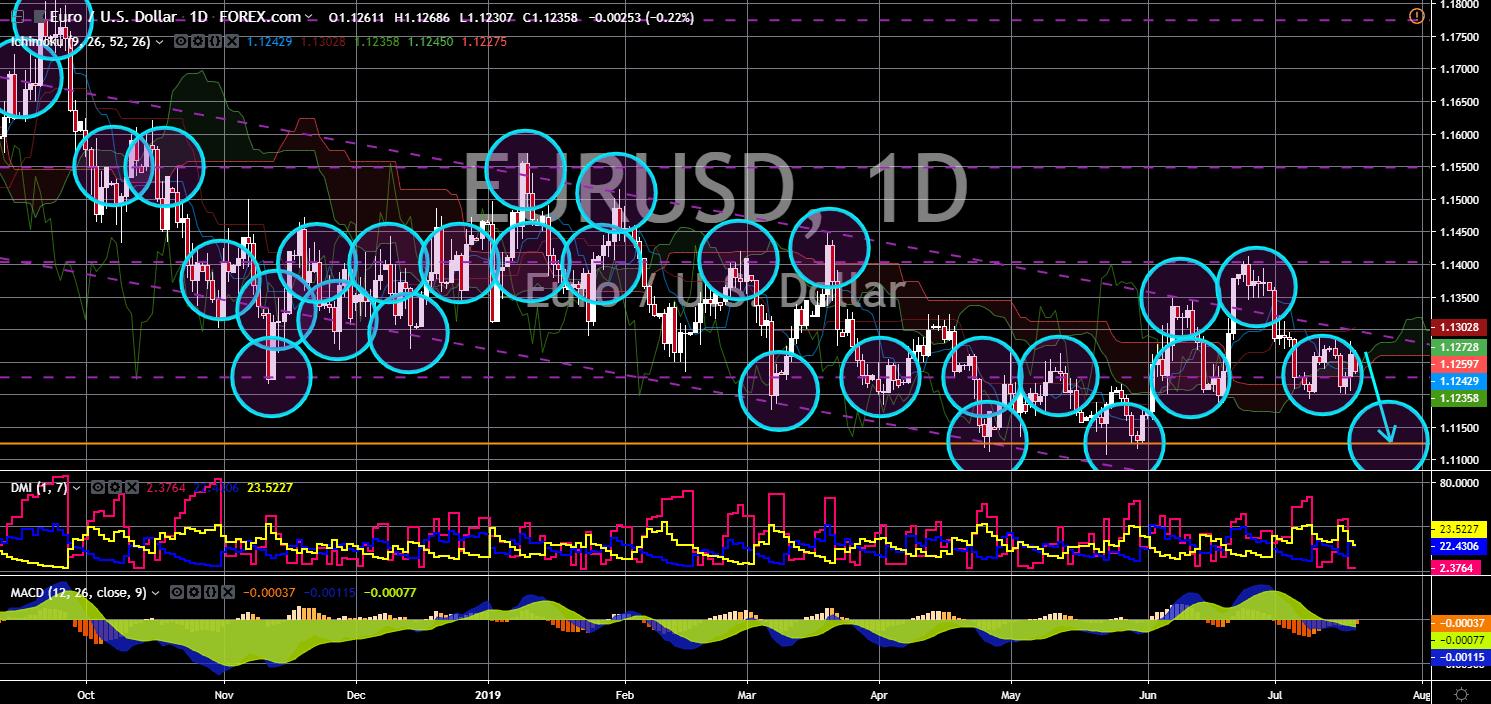 Market News: EUR/USD Chart