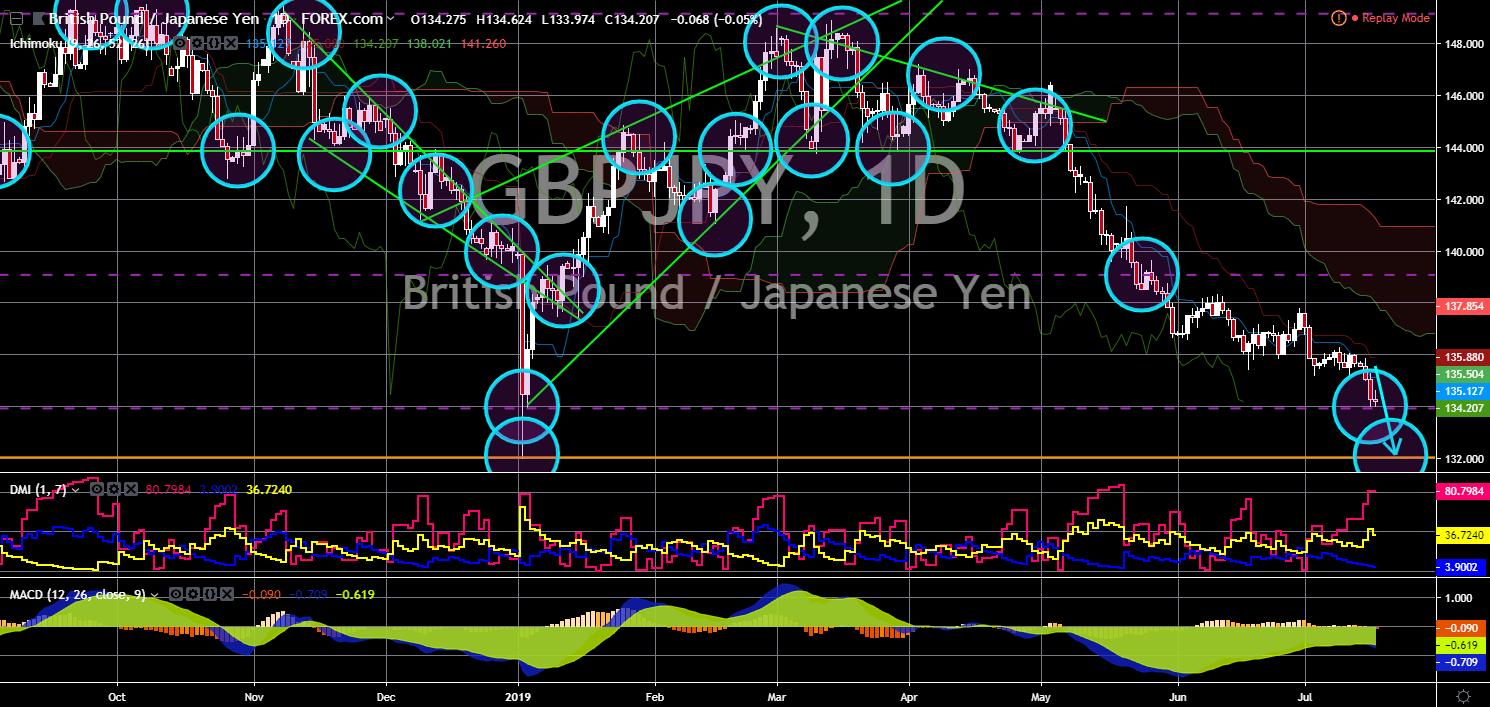 FinanceBrokerage - Market News: GBP/JPY Chart