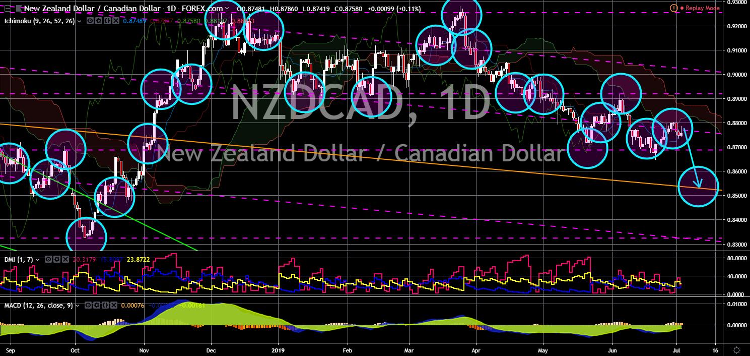 FinanceBrokerage - Notícias do Mercado: Gráfico NZD/CAD