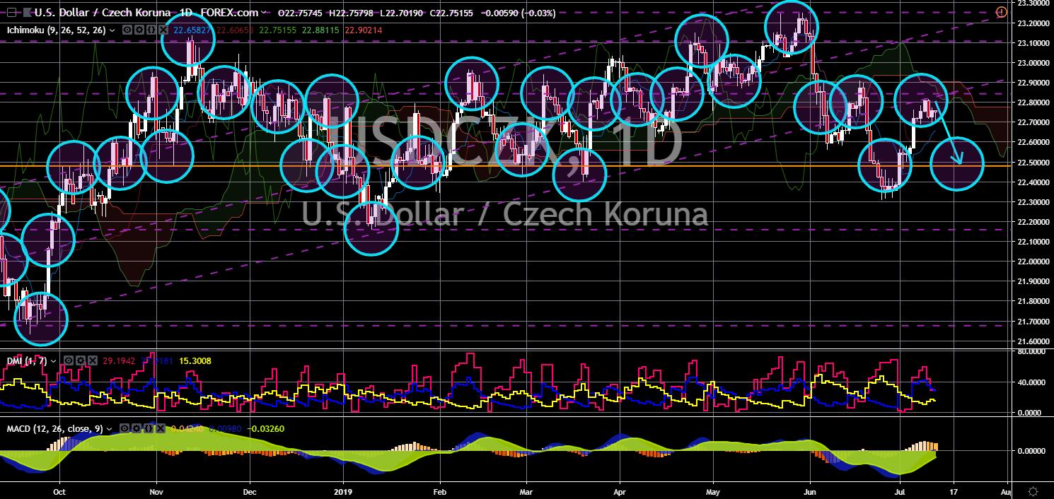 FinanceBrokerage - Market News: USD/CZK Chart