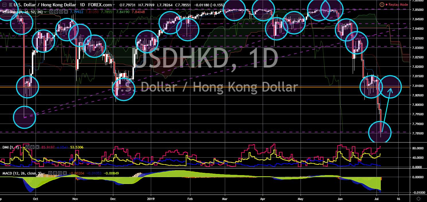 FinanceBrokerage - Notícias do Mercado: Gráfico USD/HKD