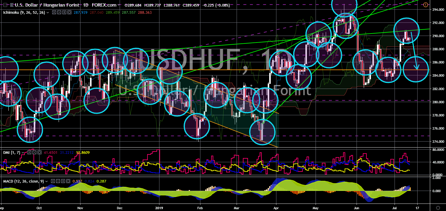 FinanceBrokerage - Market News: USD/HUF Chart
