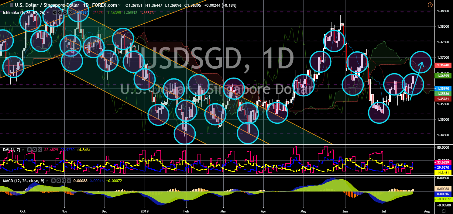 FinanceBrokerage - Market News: USD/SGD Chart