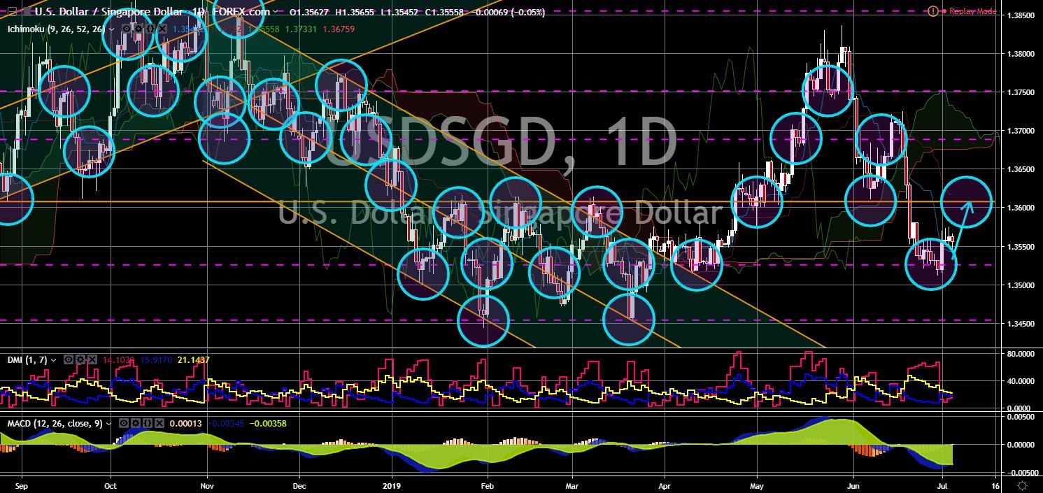 FinanceBrokerage - Notícias do Mercado: Gráfico USD/SGD