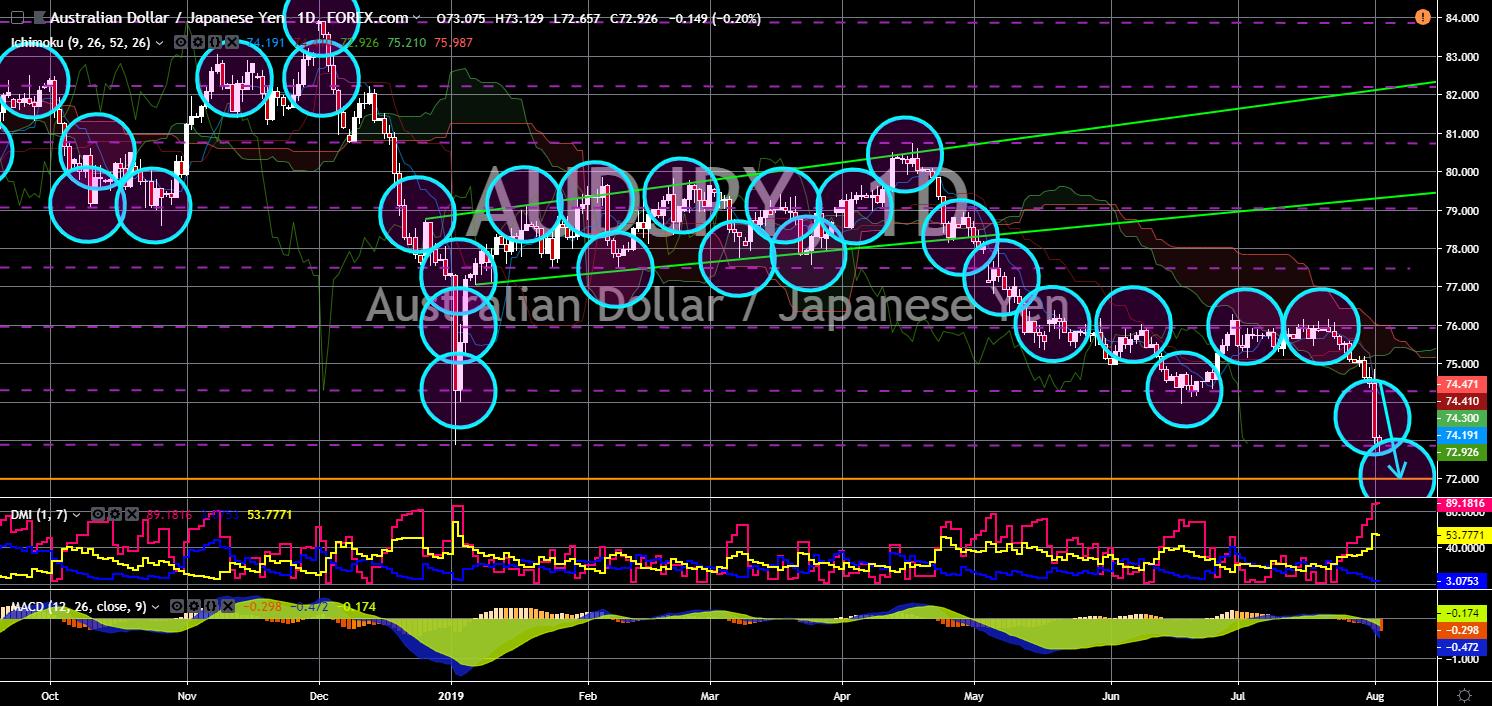 FinanceBrokerage - Market News: AUD/JPY Chart