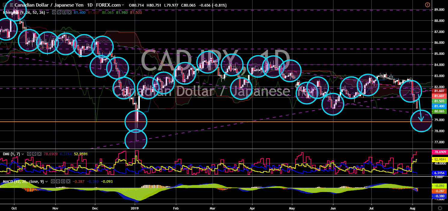 FinanceBrokerage - Market News - CADJPY Chart