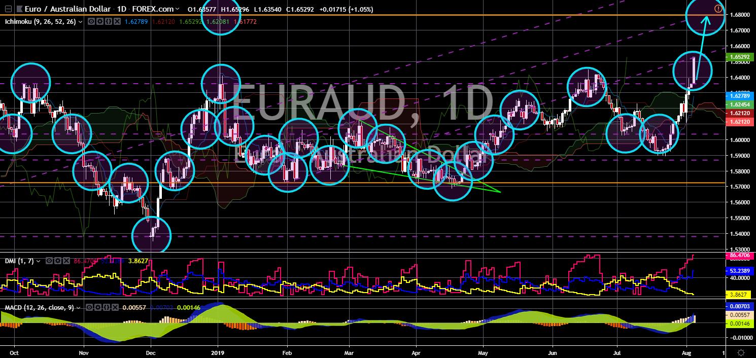 FinanceBrokerage - Market News - EURAUD Chart