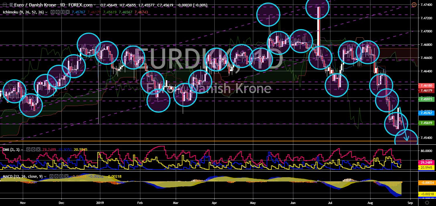 FinanceBrokerage - Market News: EUR/DKK Chart