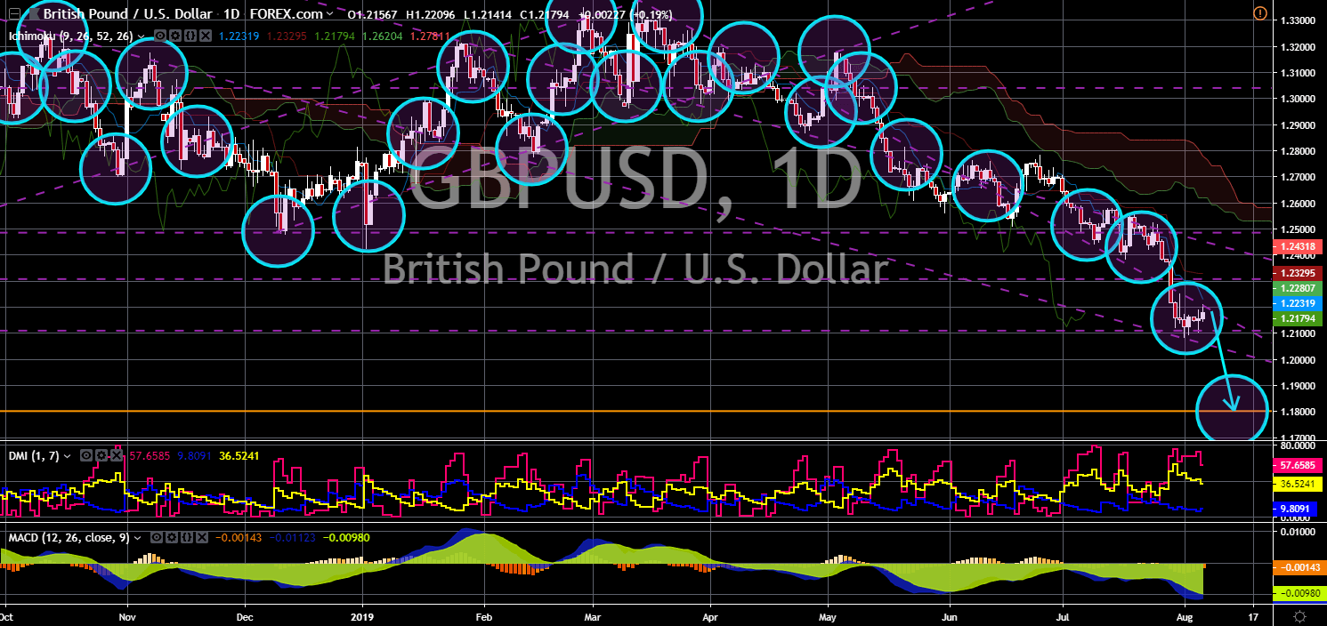 FinanceBrokerage - Market News: GBP/USD Chart