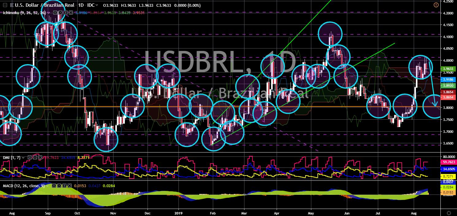 FinanceBrokerage - Market News: USD/BRL Chart