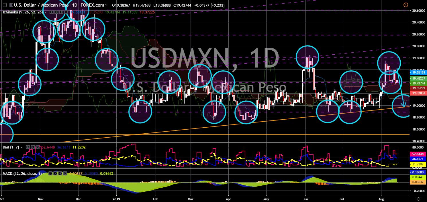 FinanceBrokerage - Market News: USD/MXN Chart
