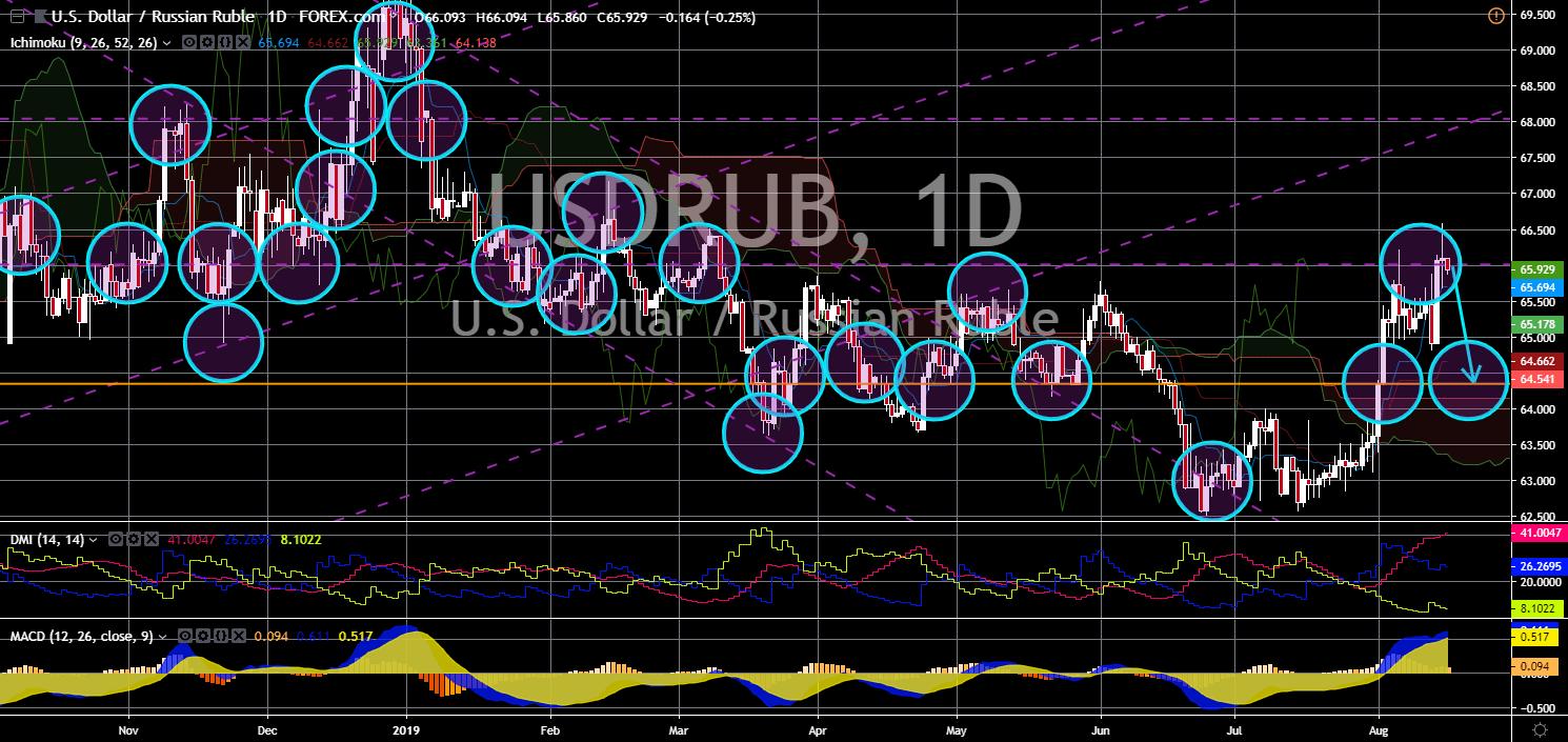 FinanceBrokerage - Market News: USD/RUB Chart