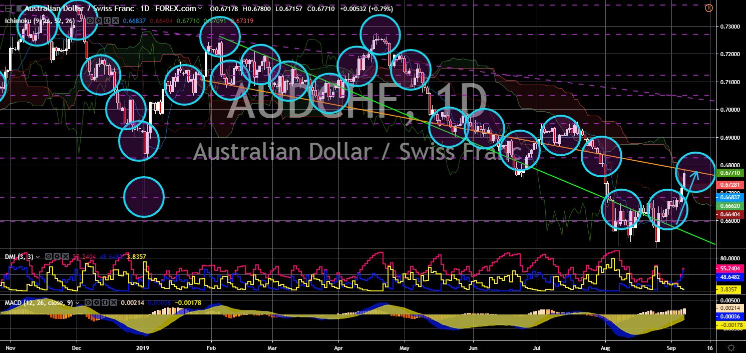 FinanceBrokerage - Market New - AUDCHF Chart