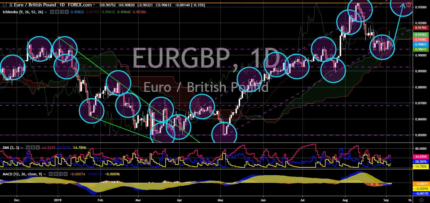FinanceBrokerage - EUR/GBP