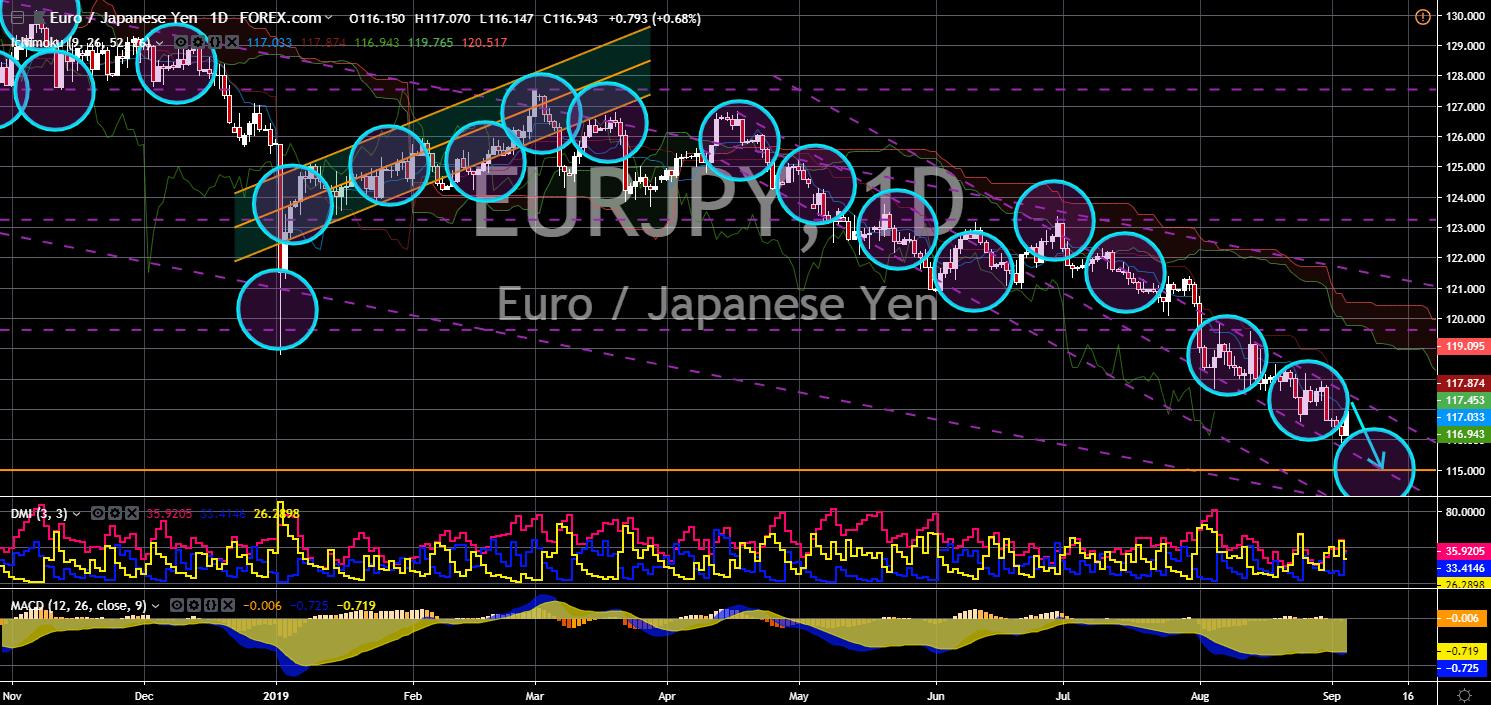 FinanceBrokerage - EUR/JPY
