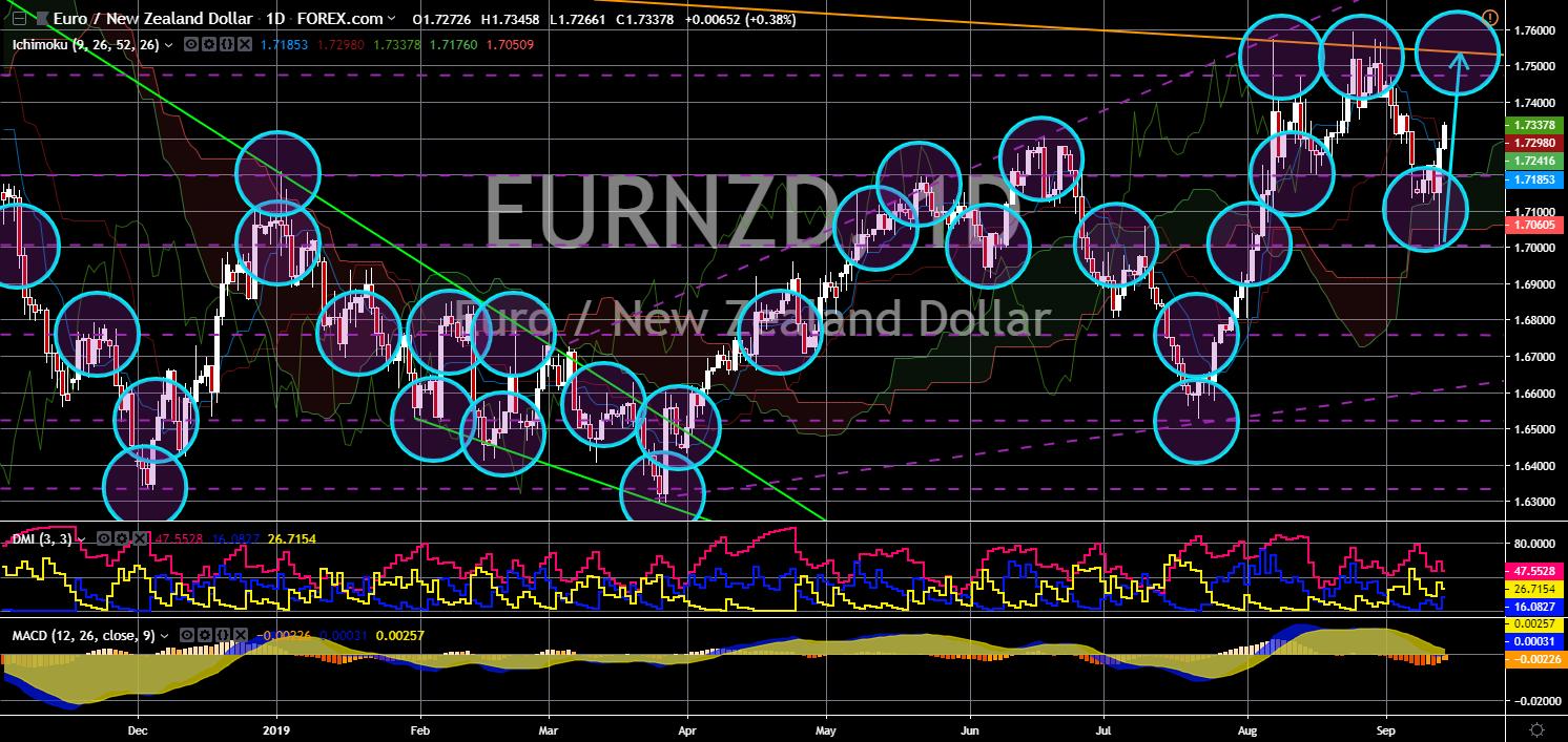 FinanceBrokerage - Market News: EUR/NZD Chart