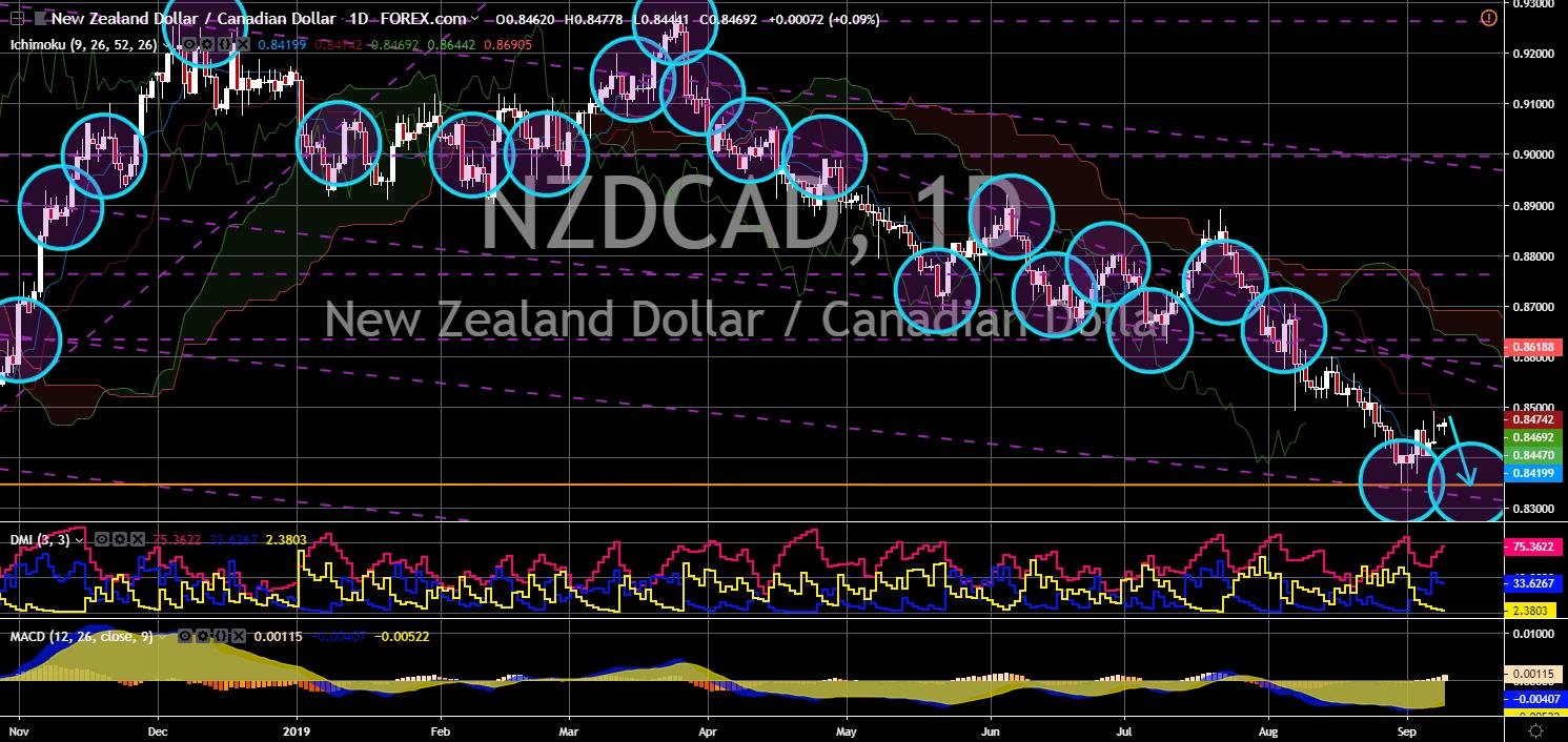 FinanceBrokerage -  NZD/CAD Chart
