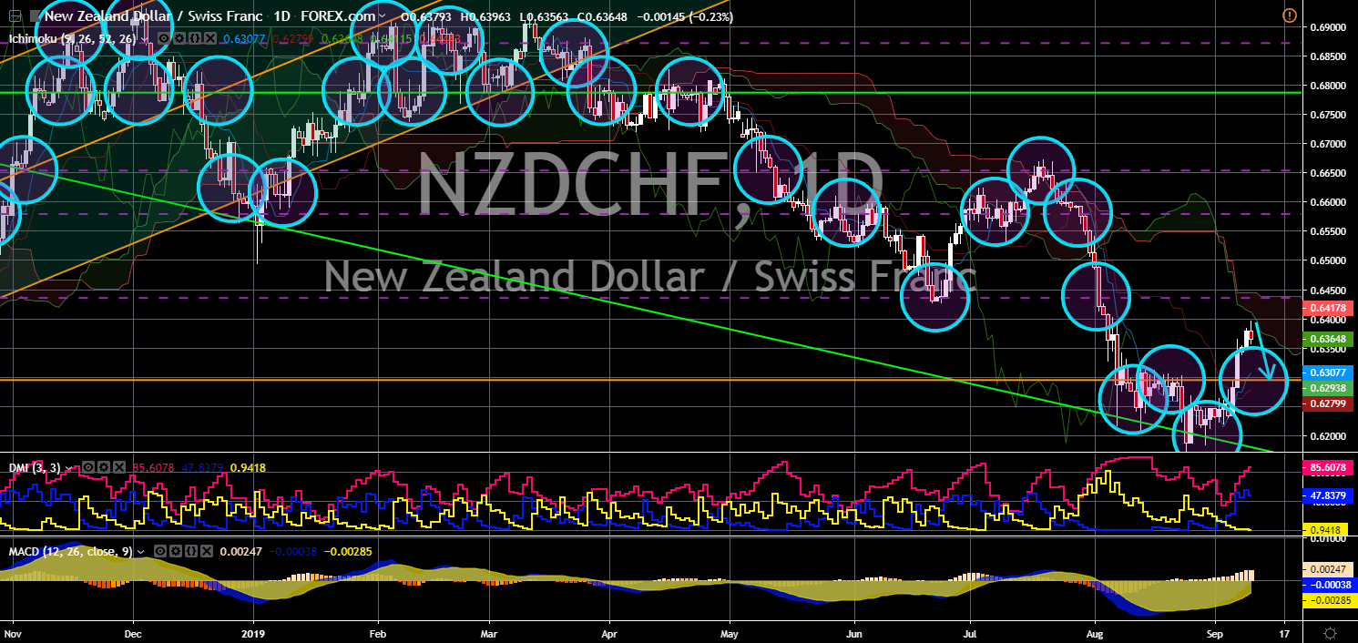 FinanceBrokerage - Market News: NZD/CHF Chart