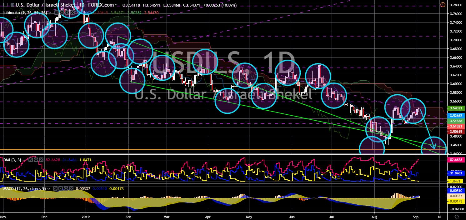 FinanceBrokerage - USD/ILS Chart