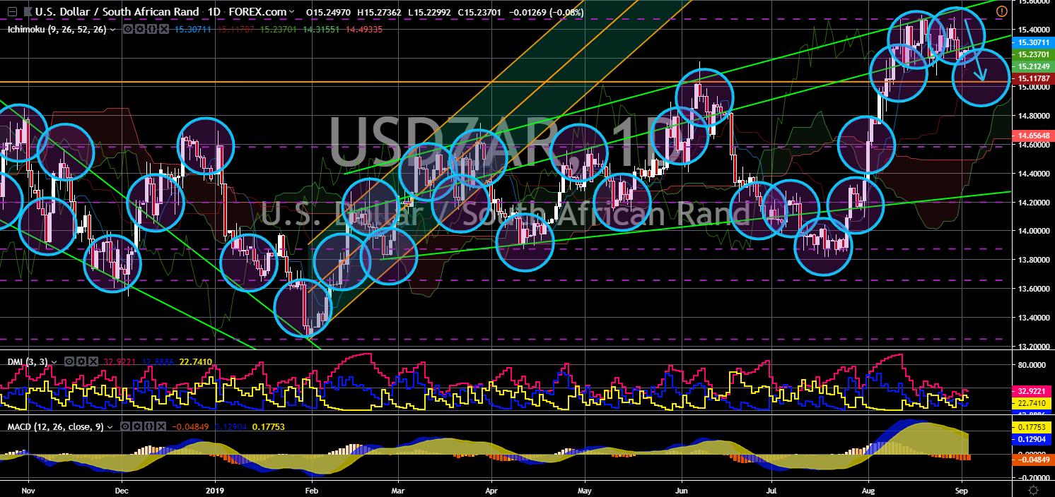 FinanceBrokerage - USD/ZAR Chart