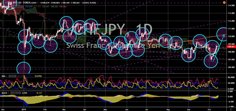 FinanceBrokerage - Market News: CHF/JPY Chart