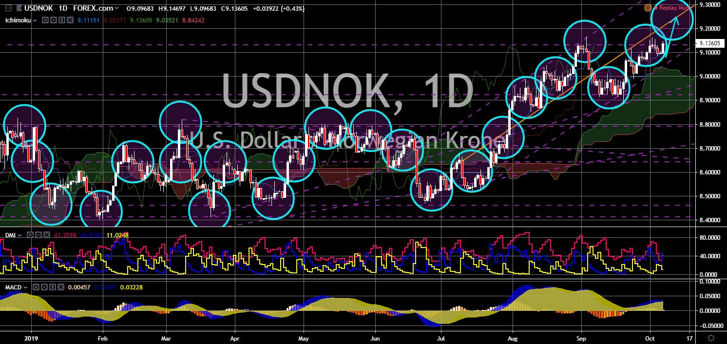 FinanceBrokerage - Market News: USD/NOK Chart