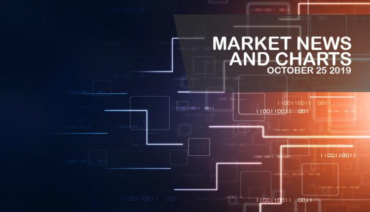 Market-News-and-Charts-October-25-2019-Finance-Brokerage