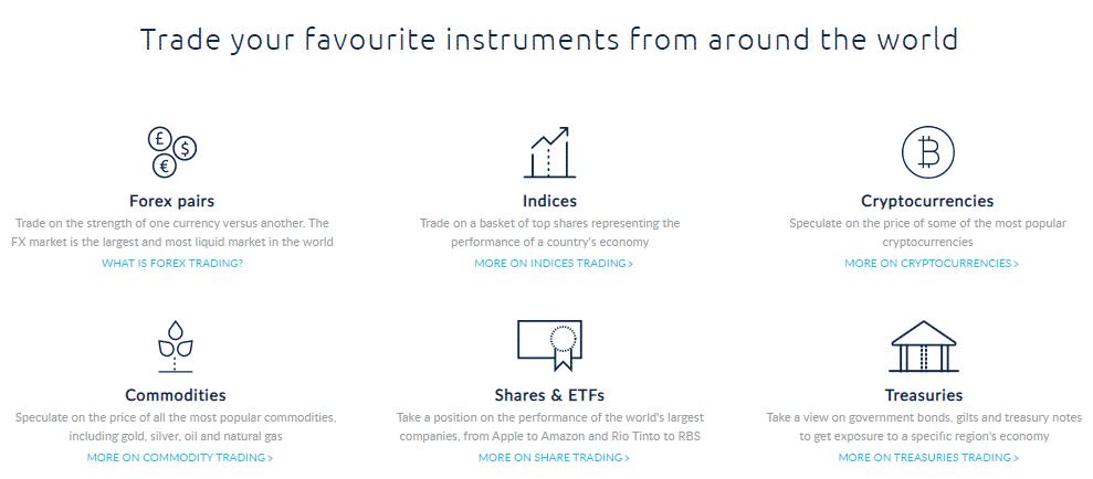 Trade instruments CMC markets
