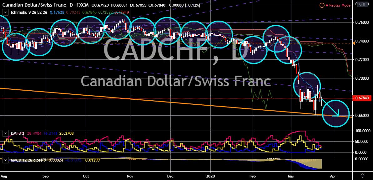 FinanceBrokerage - Market News: CAD/CHF Chart
