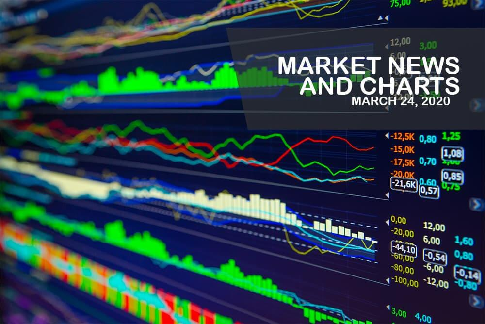 Market News and Charts for March 24, 2020