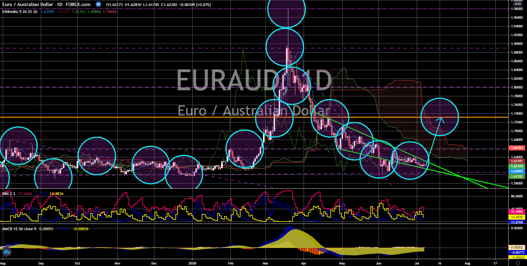 FinanceBrokerage - Market News: EUR/AUD Chart