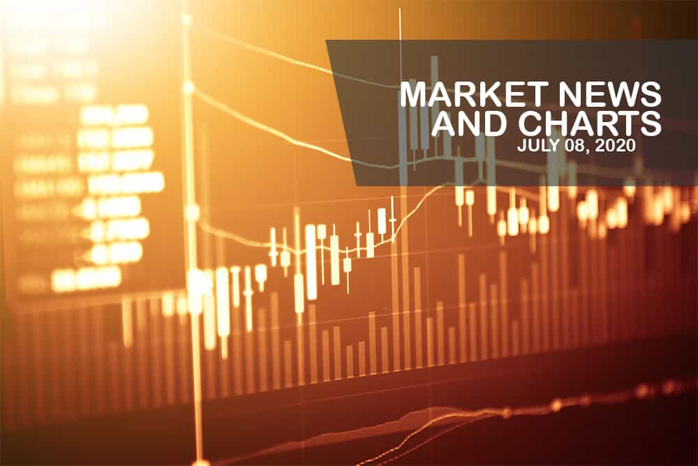 Market News and Charts for July 08, 2020