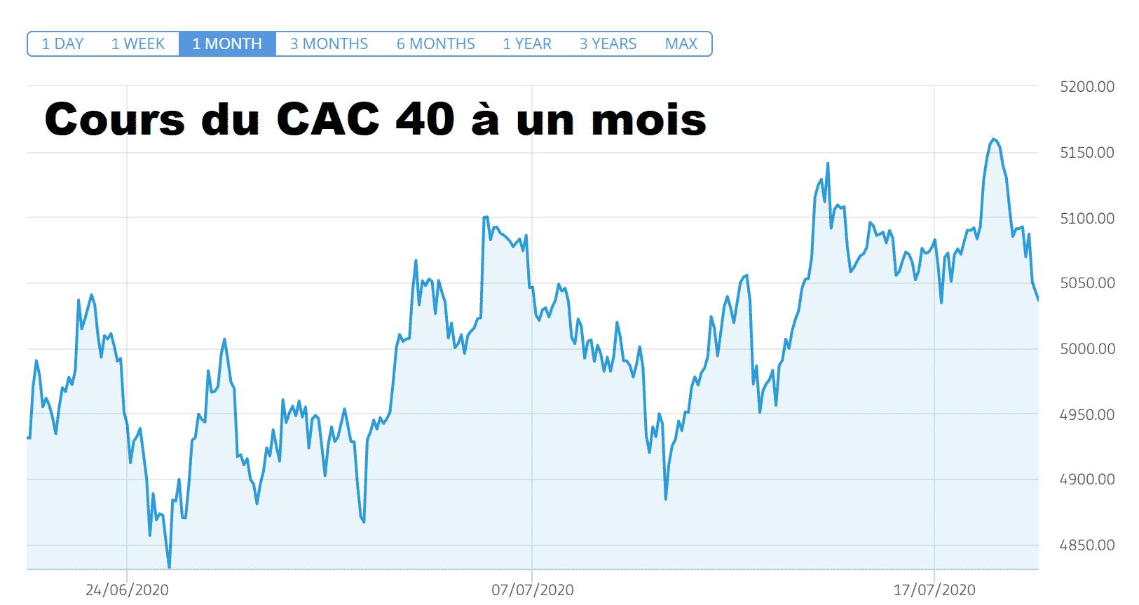 Veolia STMicroelectronics tirent CAC 40 Bourse Paris cours