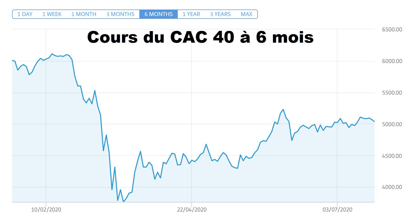 Veolia STMicroelectronics tirent CAC 40 Bourse Paris