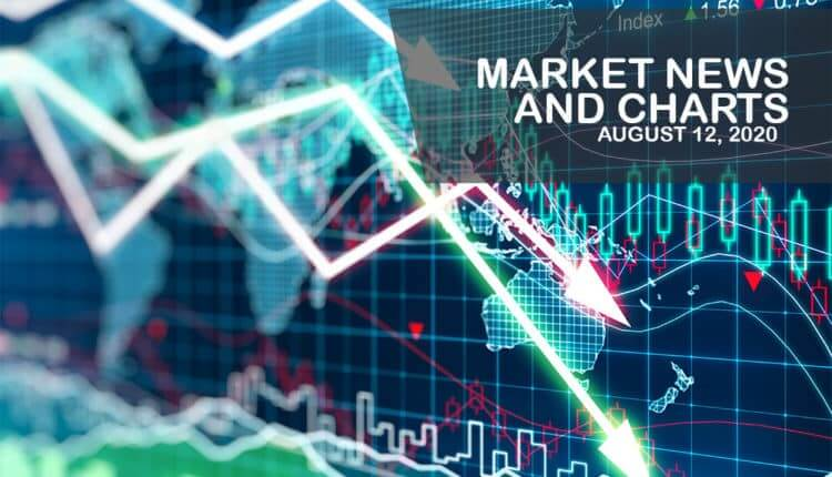 Market News and Charts for August 12, 2020