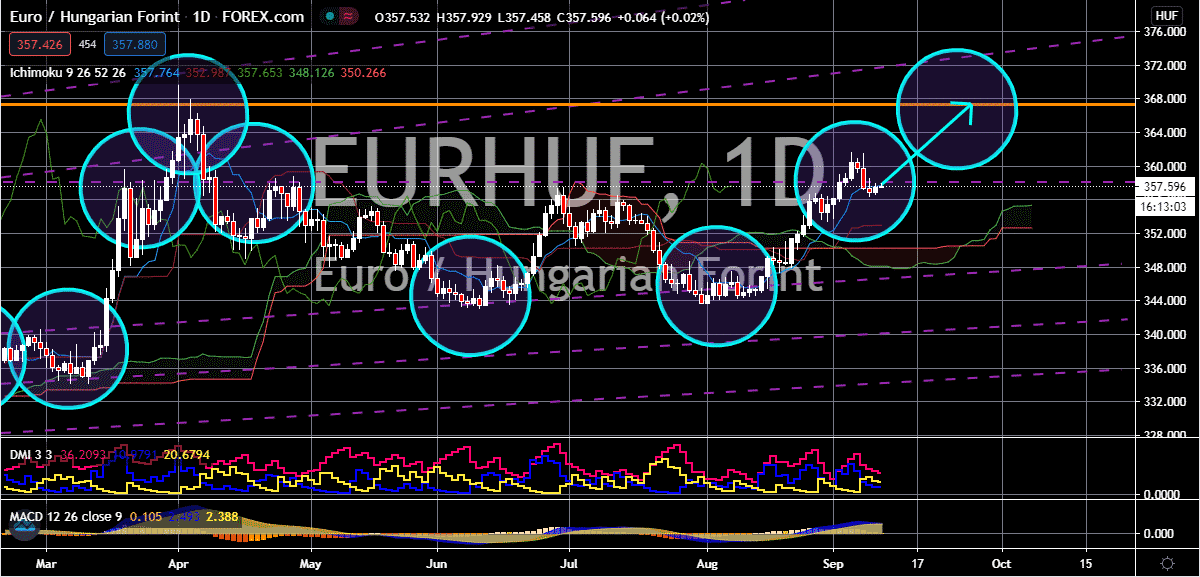 FinanceBrokerage - Market News: EUR/HUF Chart