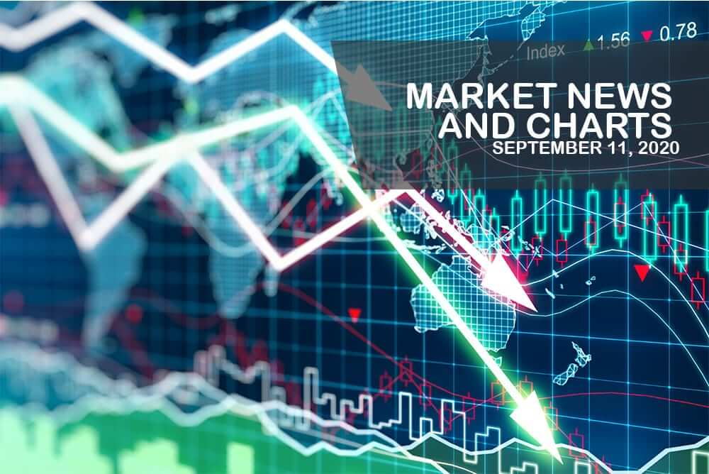 Market News and Charts for September 11, 2020