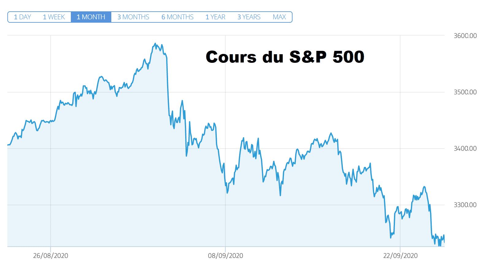 Dow Jones Nasdaq S&P 500 Covid-19 coronavirus 24 septembre