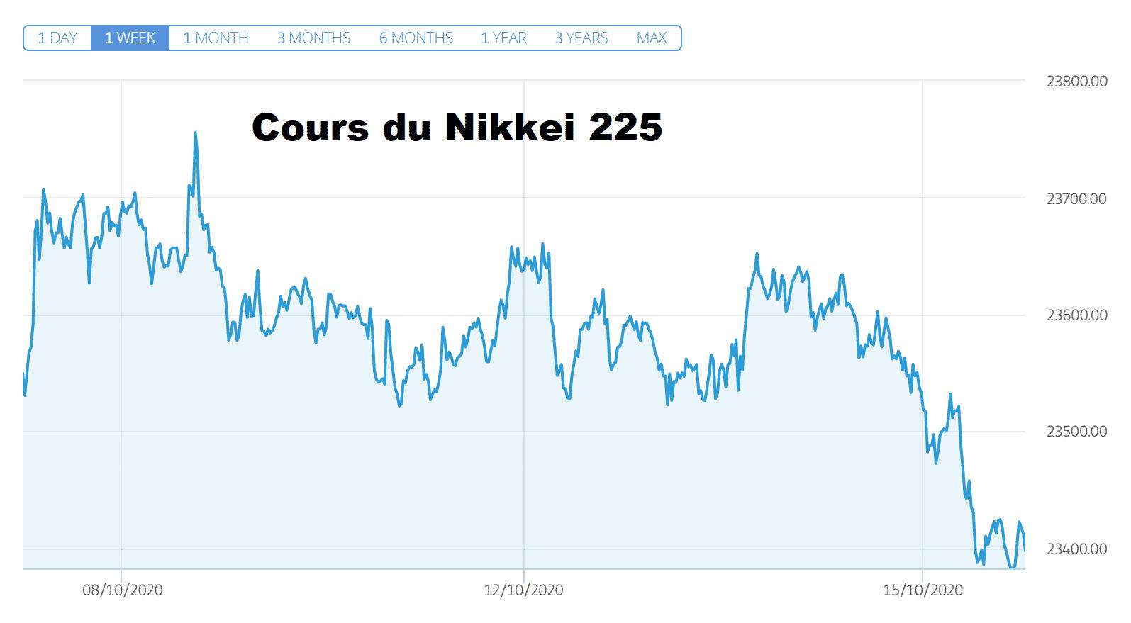 cours du Nikkei 225 jeudi 15 octobre 2020