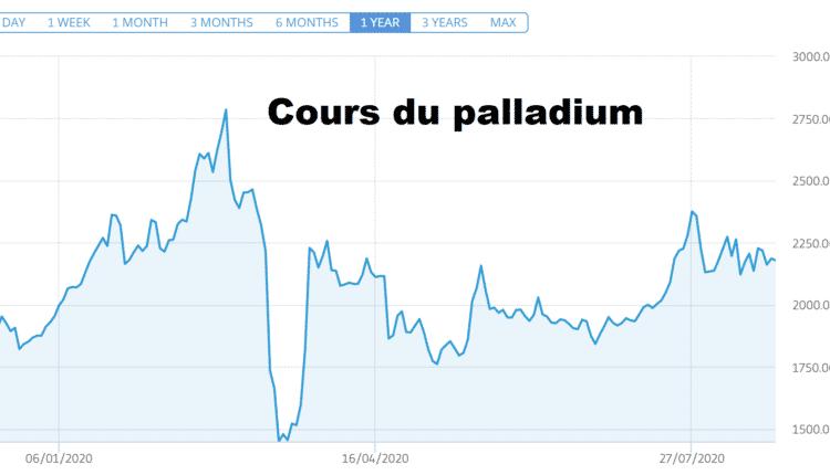 cours platine palladium explose or record surplace