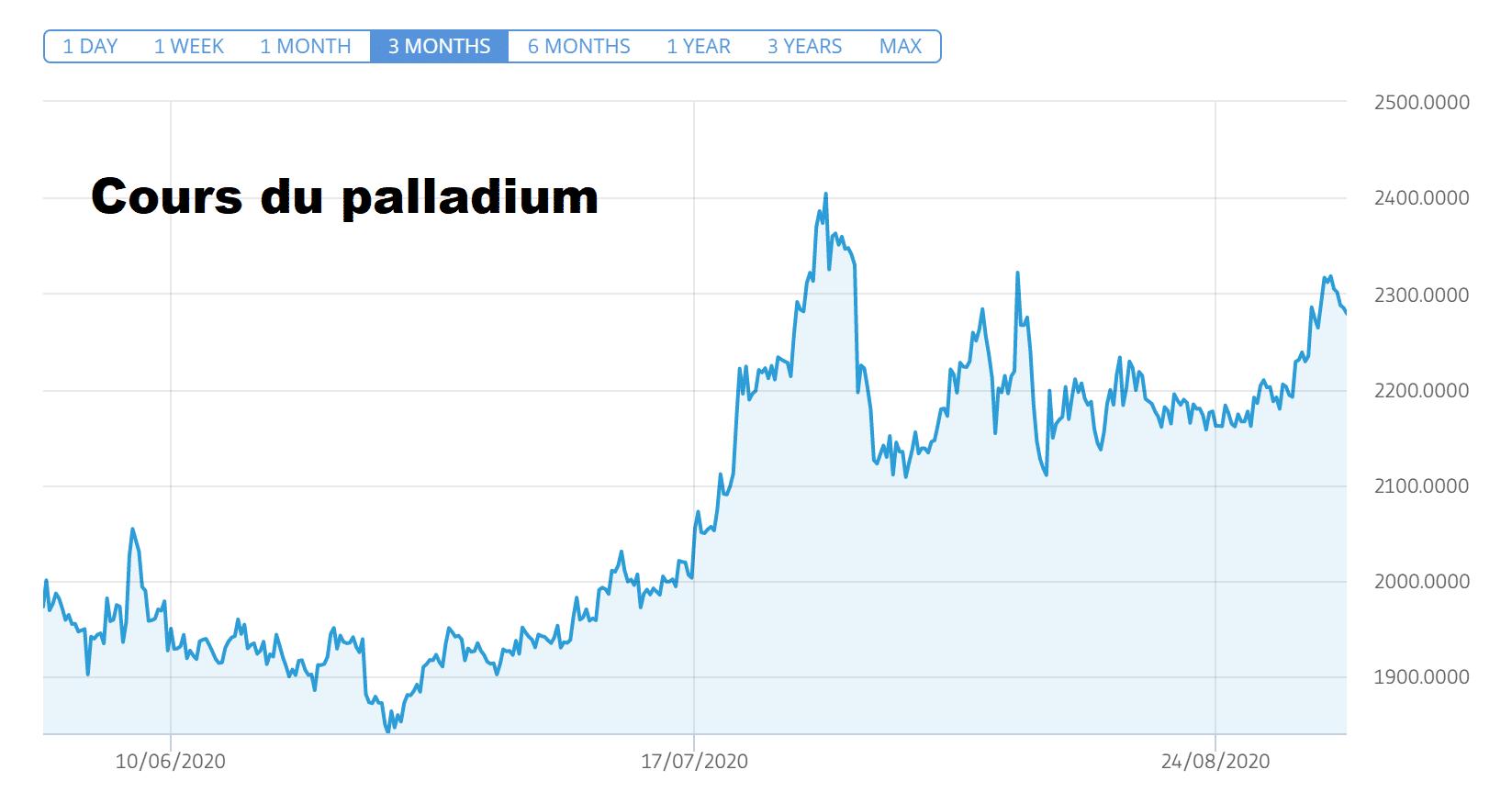 cours platine palladium explose or record surplace feu