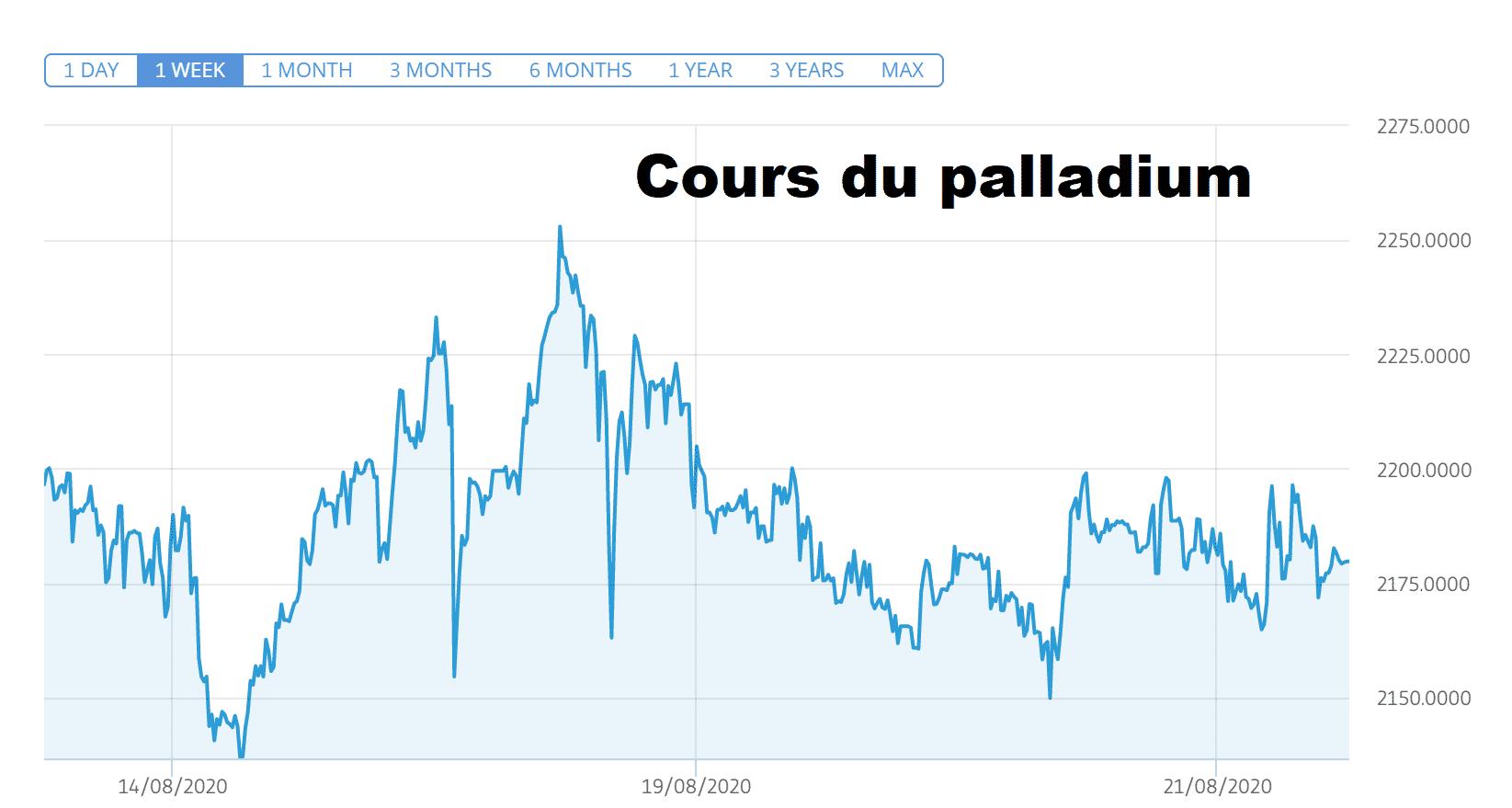 cours platine palladium explose or record surplace.